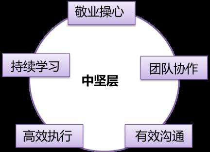 rencaibiaozhun3.png